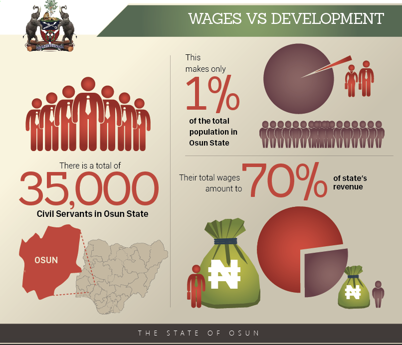 wages-vs-development