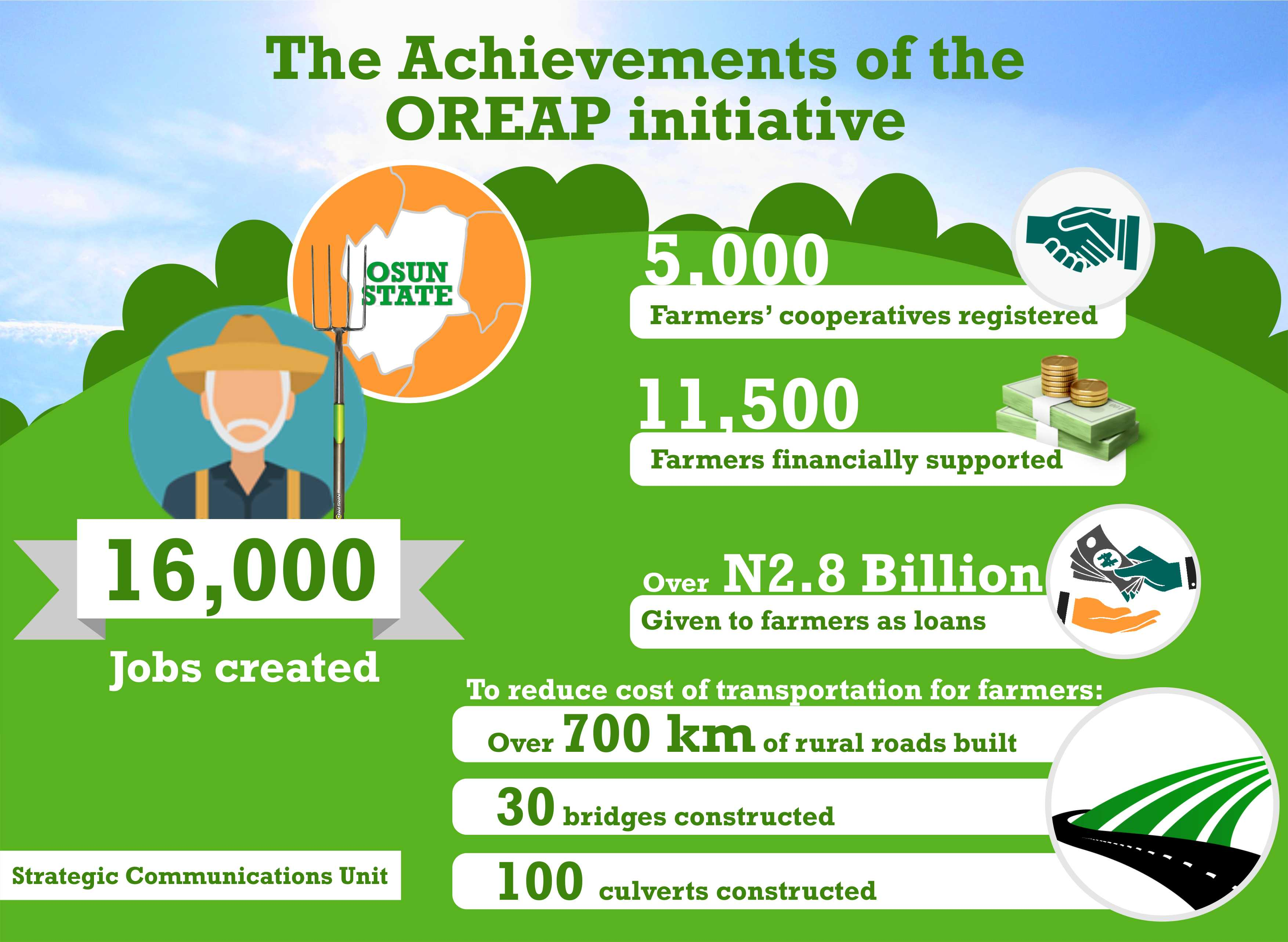 agric infographics 2