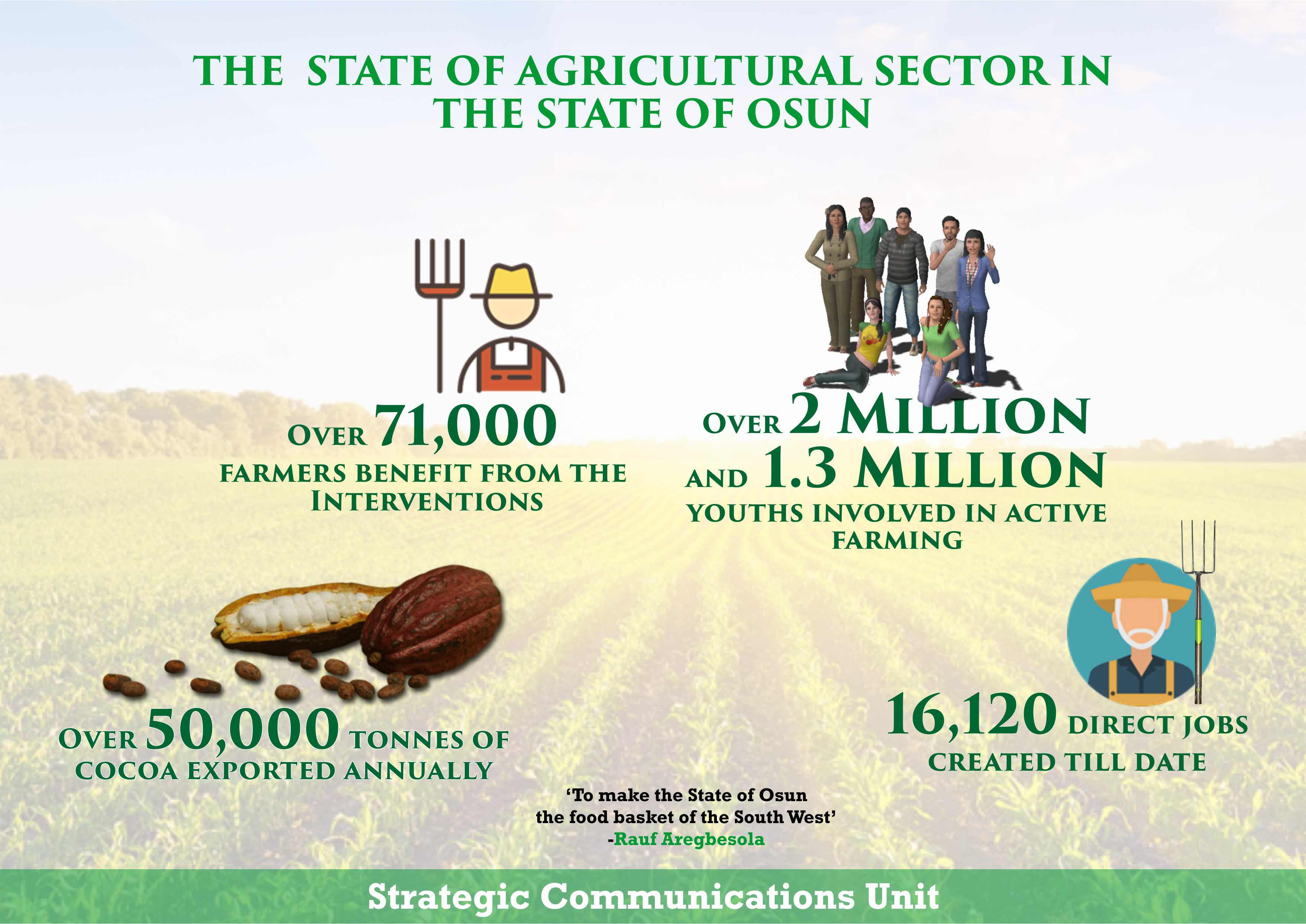 agric infographics